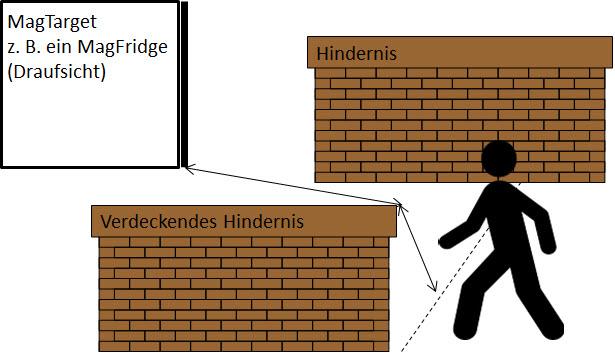 Messung bei Sicht verdeckendem Hindernis